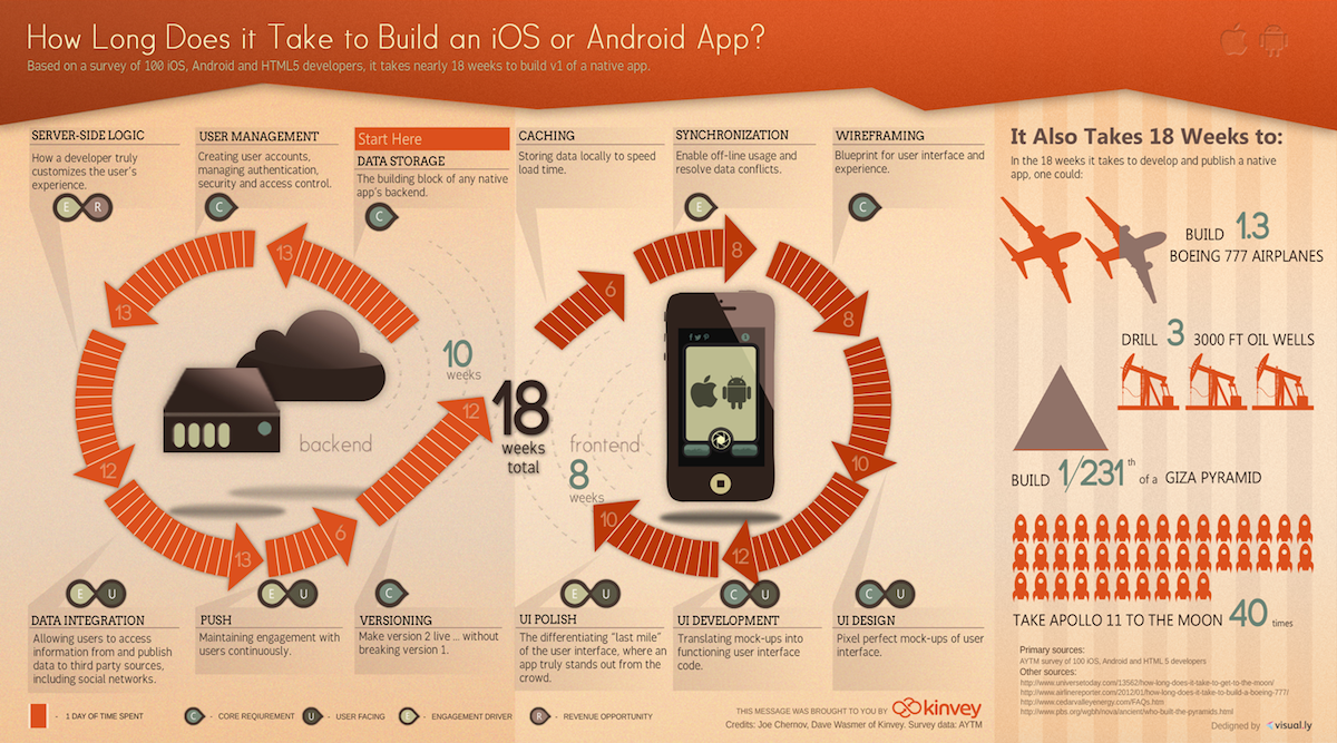 A 12 step guide to building your very first mobile app for How long does it take to build a house