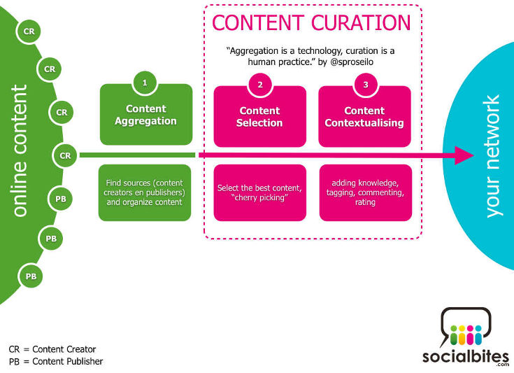 Content Curation Process Infographic