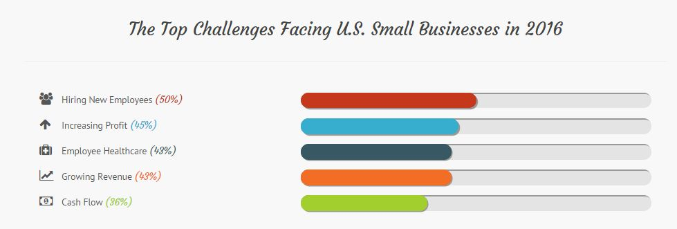 2016 challenges for small businesses