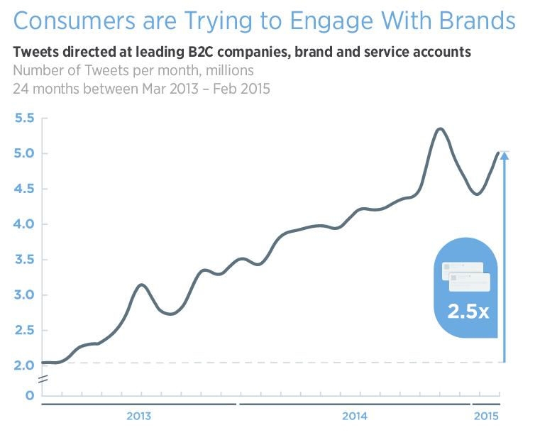 Consumers Engagement With Brands on Twitter Growing