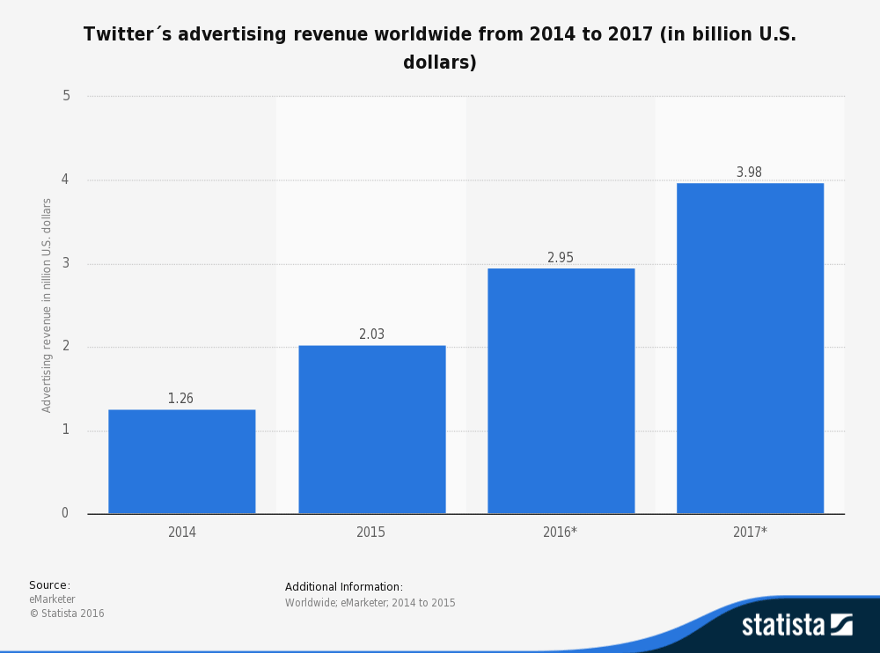 Twitter advertising revenue growth 2014-2017 in billions of U.S. dollars.