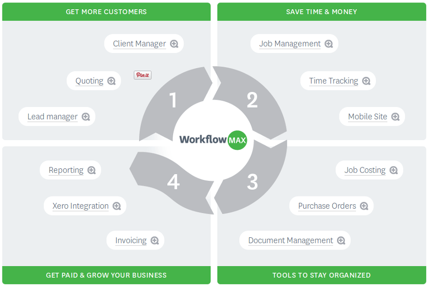 cloud based project management Cm fusion is cloud-based project management software that keeps teams better connected and  facs is an industry leader in cloud.