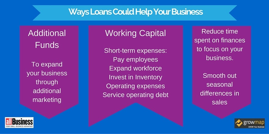 Quick and Easy Ways to Find Small Business Loans | AllBusiness.com