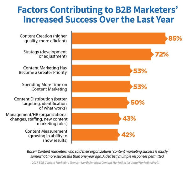 CMI 2017 B2B Content Marketing Success Factors