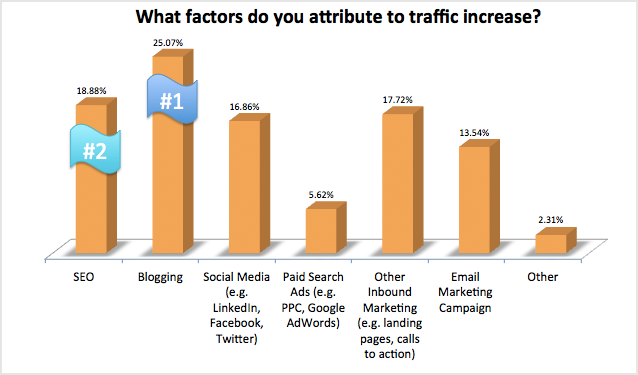 Hubspot Stats Blogging #1 Reason for Business Traffic Increase