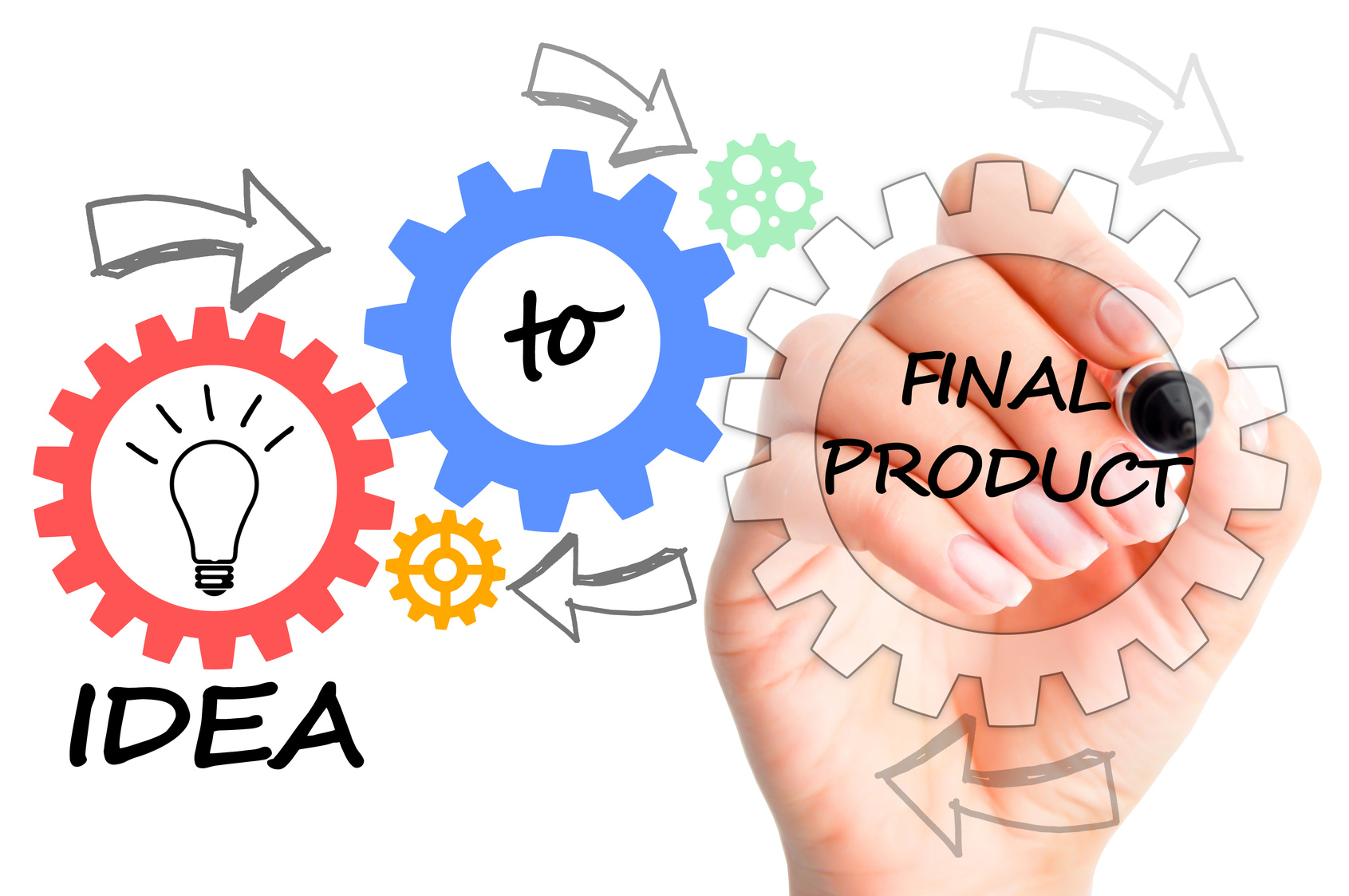 idea final process prototype finished prototypes questions types gears spinning illustrated concept take right must invention four which allbusiness prototyping