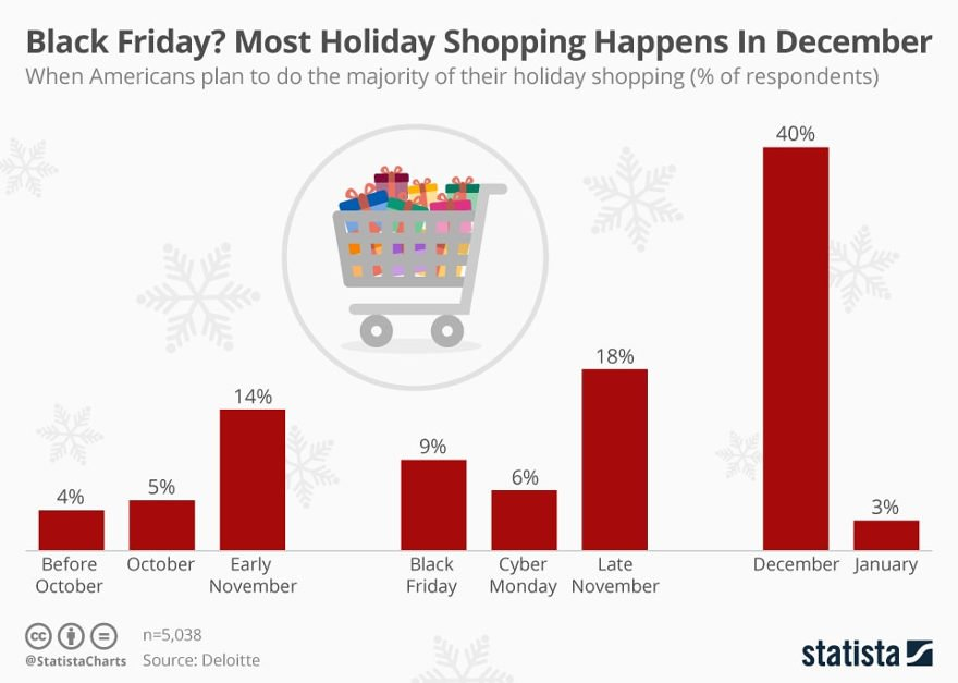 Forget Black Friday - Most Holiday Shopping Happens in DECEMBER!