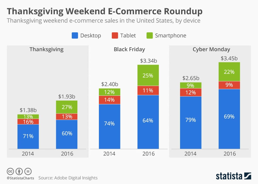 Statista Thanksgiving weekend e-commerce roundup