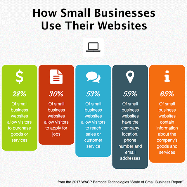 How small busineess use website