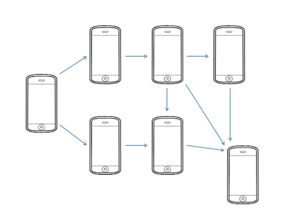 mobile app storyboard diagram