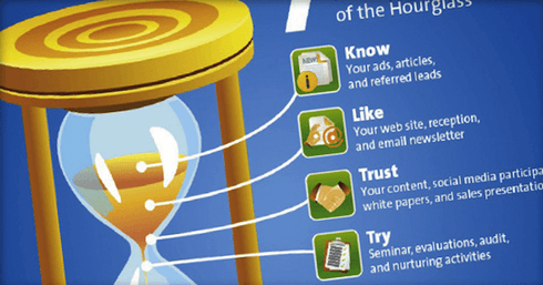 Content Marketing Hourglass graph