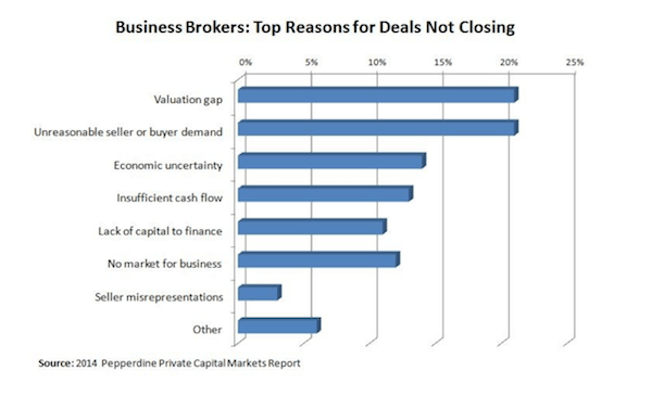 Business Brokers: Top Reasons for Deals Not Closing - chart