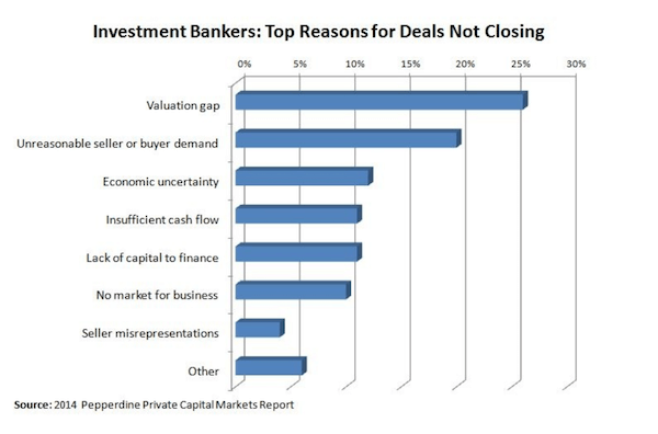 Investment Bankers: Top Reasons for Deals Not Closing - chart