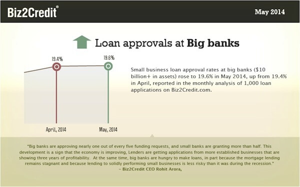 big bank lending graph