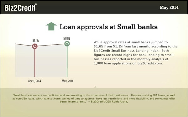 small bank lending graph
